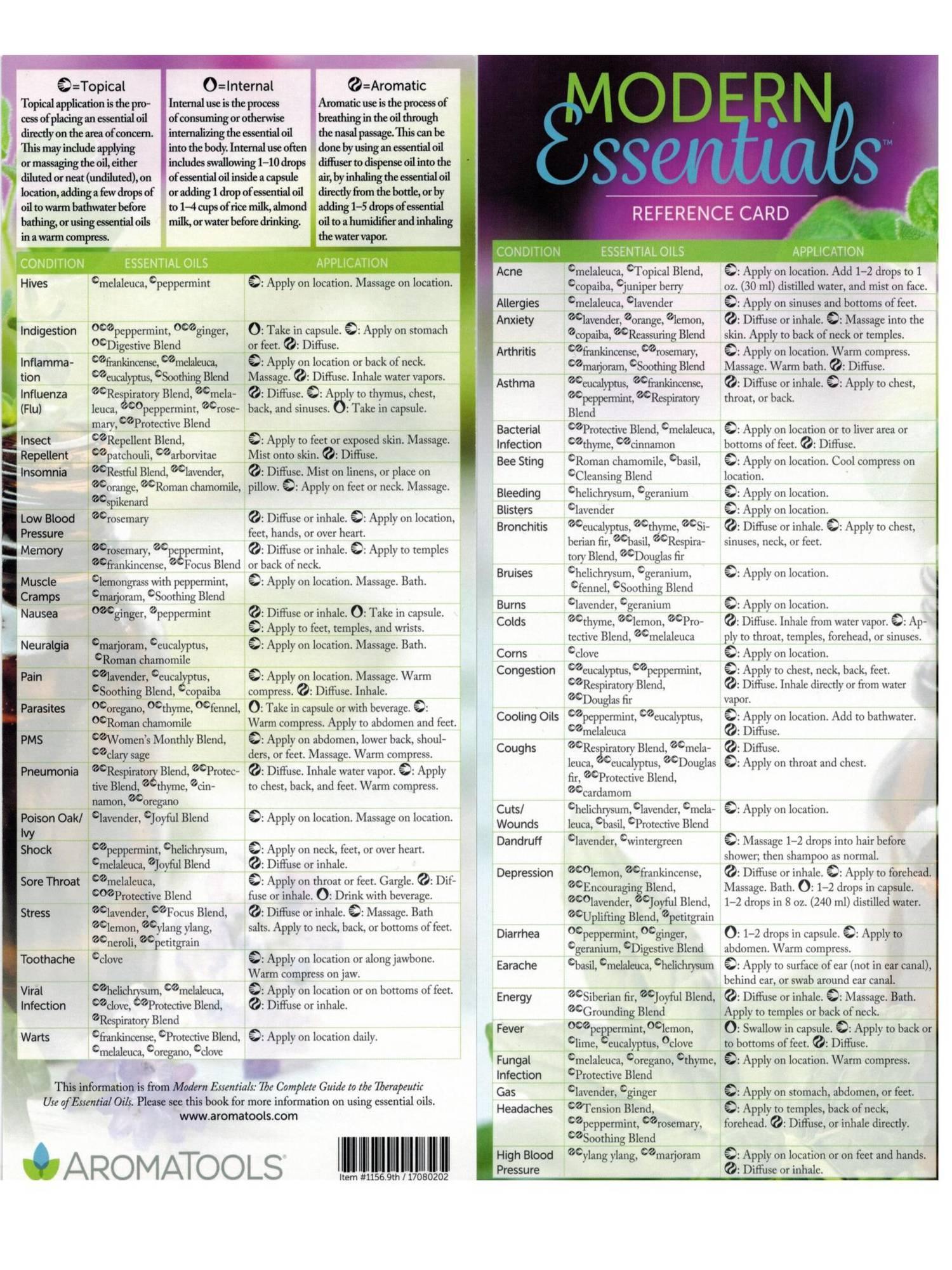 Modern Essentials Reference Card.pptx  DocDroid